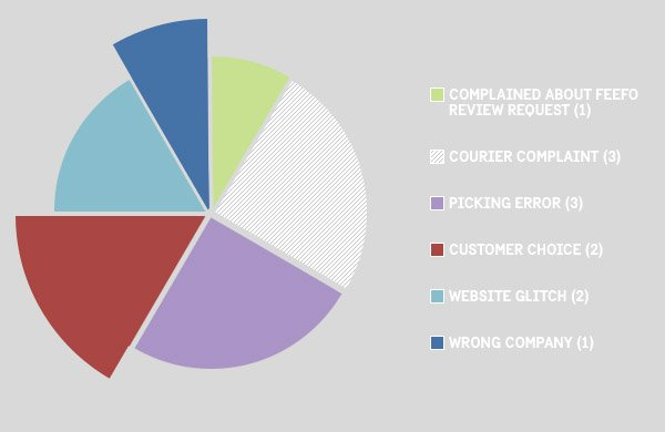 Feefo Pie Chart - Peli UK
